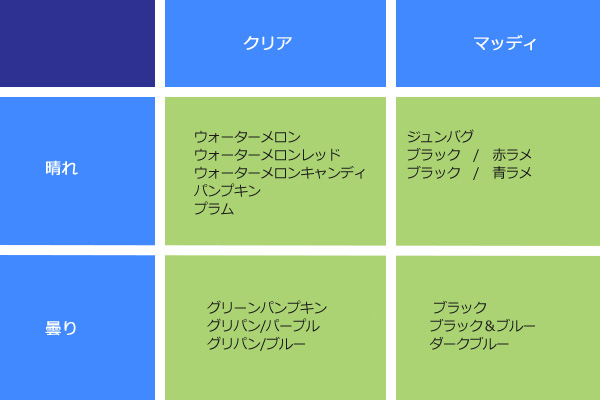 ワームの色の選び方!?