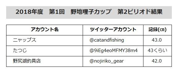 野地理子カップ第2ピリオド結果発表!